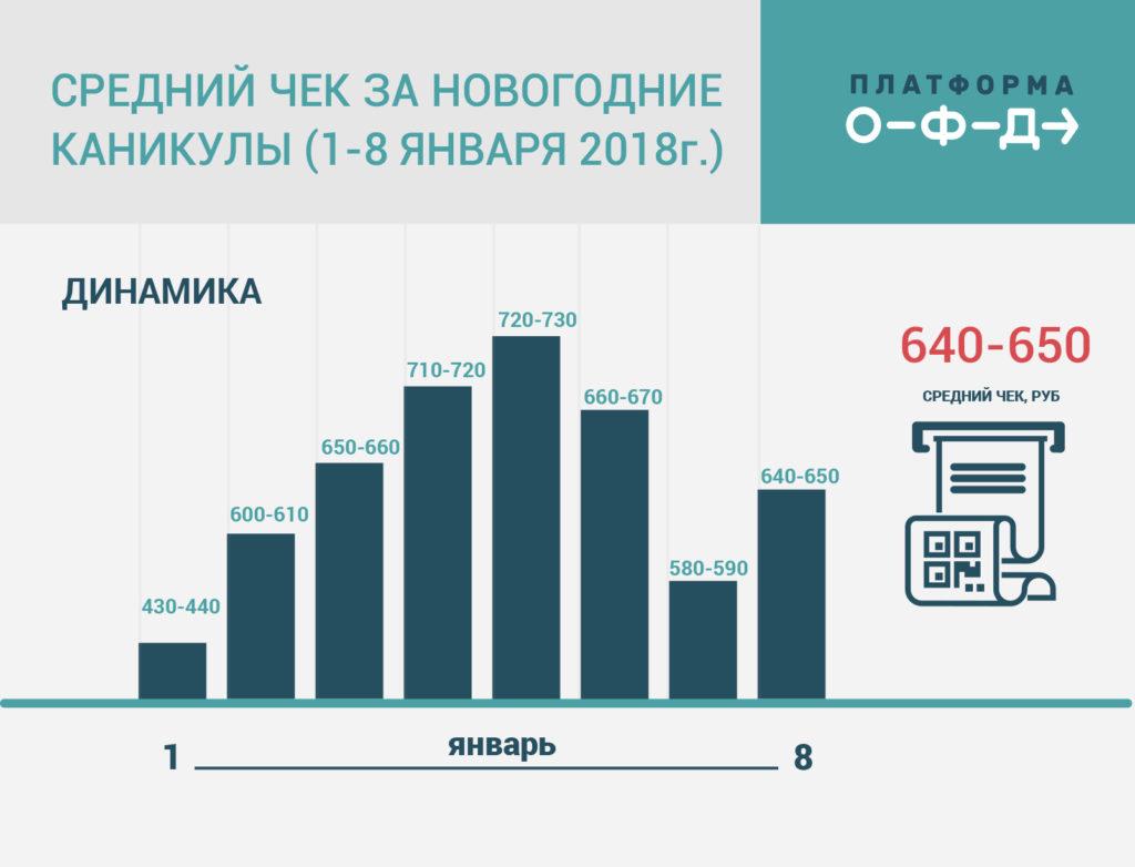 Как менялось потребительское поведение россиян на новогодних каникулах: покупатель стал грамотнее