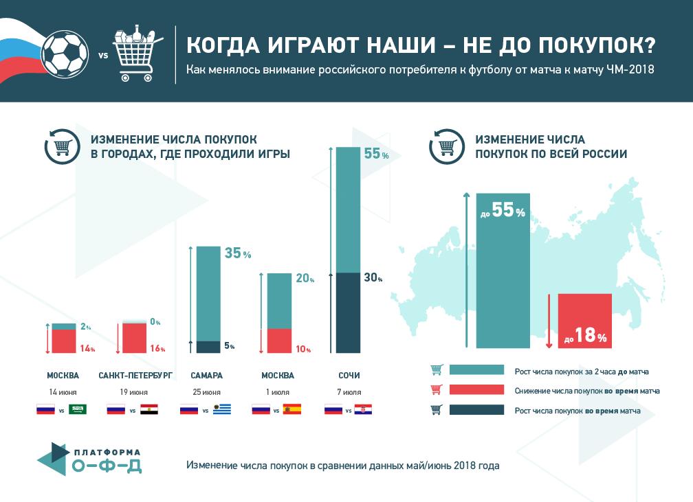 Платформа ОФД инфографика ЧМ2018
