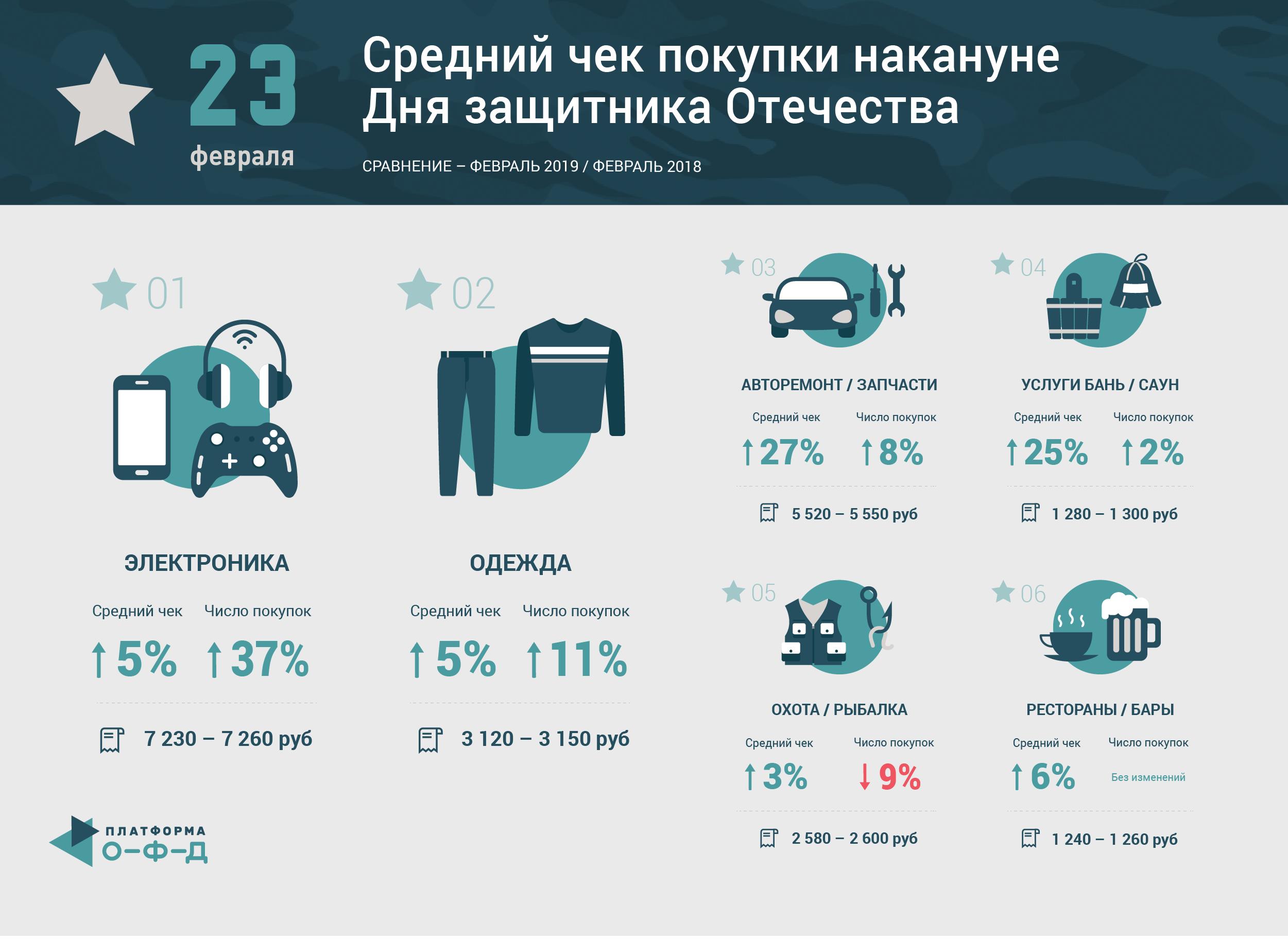 Как меняется потребительское поведение россиян накануне Дня защитника Отечества