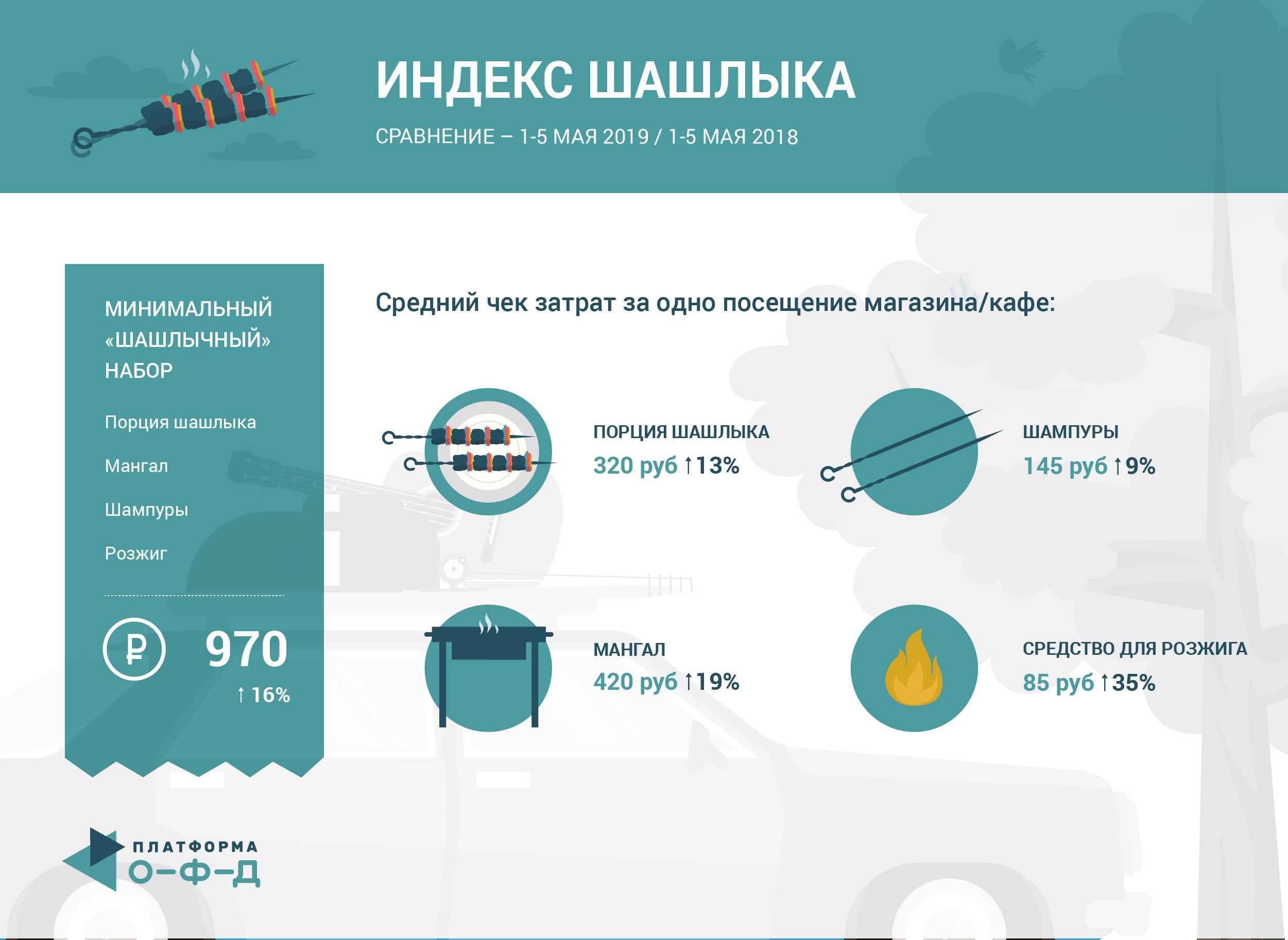 Как россияне покупали шашлыки на майские праздники